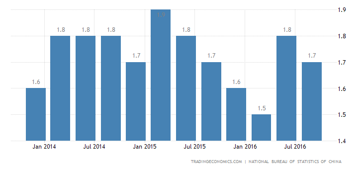 China Quarterly GDP Growth Eases Slightly to 1.8% in Q3