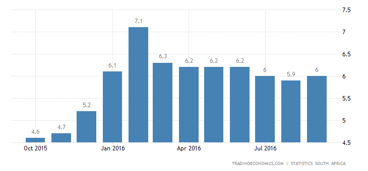 South Africa Inflation Rate Up to 6.1% in September