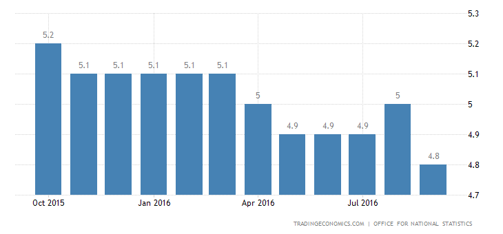 UK Unemployment Rate Holds Steady at 4.9%