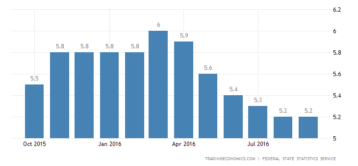 Russia Jobless Rate Steady at 5.2% in September