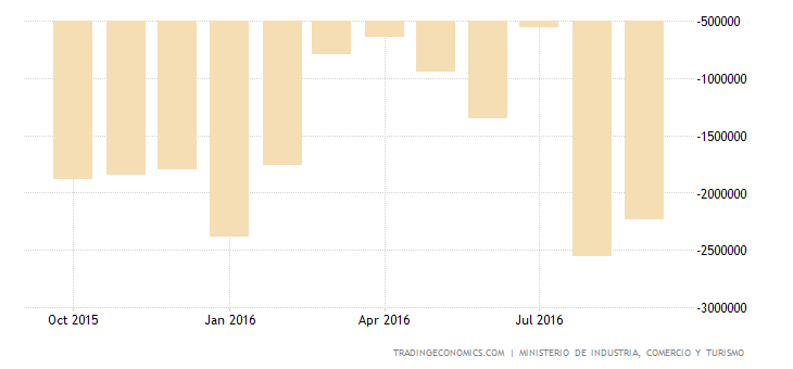 Spain Trade Gap Narrows 19.9% YoY in August