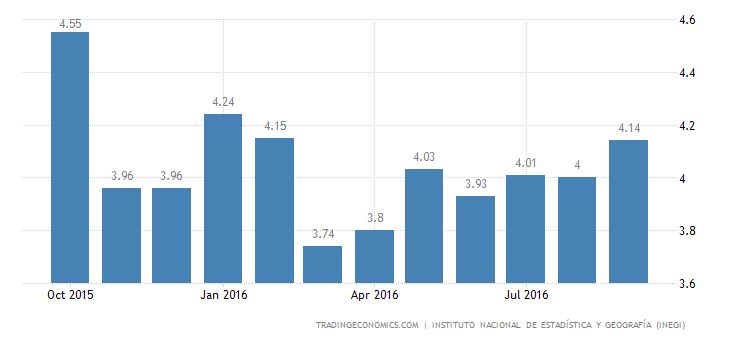 Mexico Unemployment Rate Falls to 4.1% in September