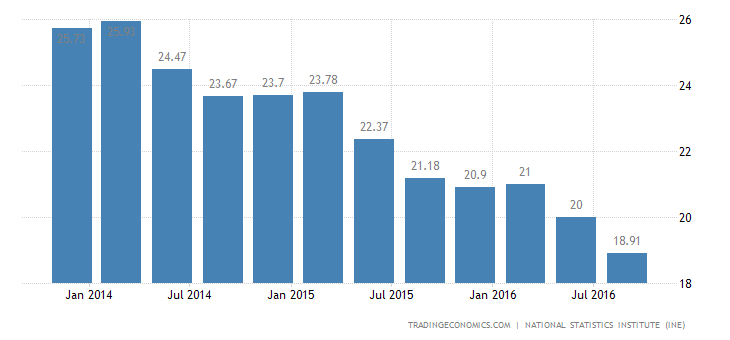 Spain Unemployment Rate at Near 7-Year Low of 18.91%