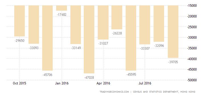 Hong Kong Trade Gap Widens Sharply in September