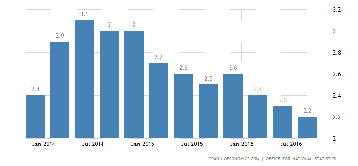 UK Annual GDP Growth at 1-Year High of 2.3%