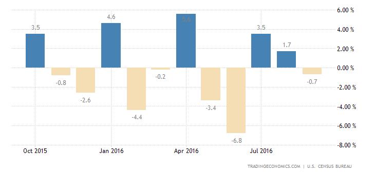 US Durable Goods Orders Fall 0.1% in September