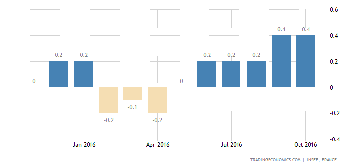 France Inflation Rate Confirmed at 0.4% in October