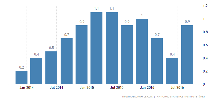 Spain GDP Expands 0.7% QoQ in Q3
