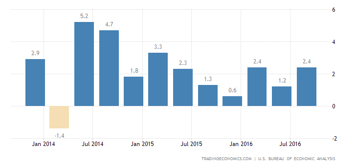 US GDP Growth at 2-Year High