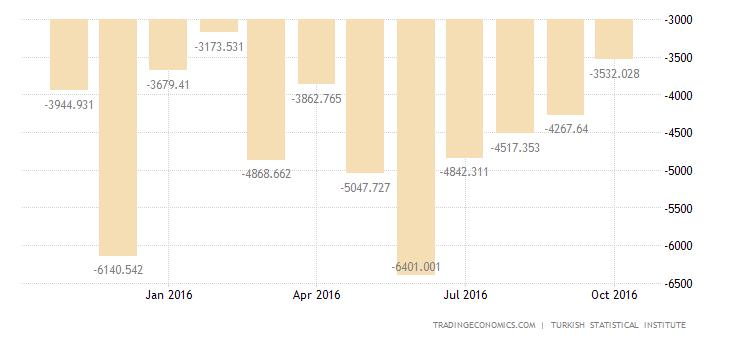 Turkey Trade Gap Widens 14% YoY in September