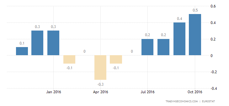 Euro Area Inflation Rate at Near 2-1/2-Year High of 0.5%