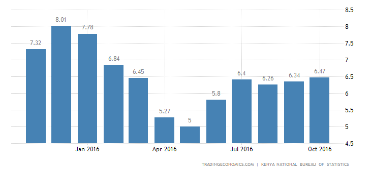 Kenya Inflation Rate at 8-Month High