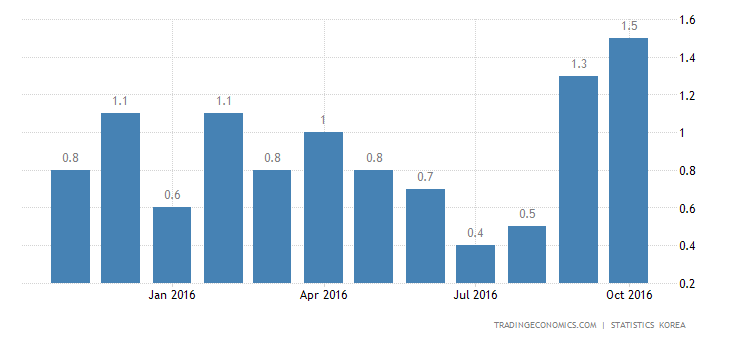 South Korea Inflation Rate Up to 8-Month High