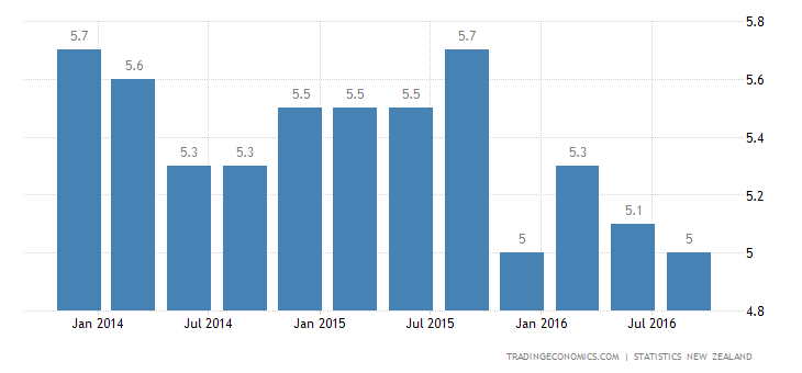 New Zealand Jobless Rate Falls to Nearly 8-Year Low in Q3
