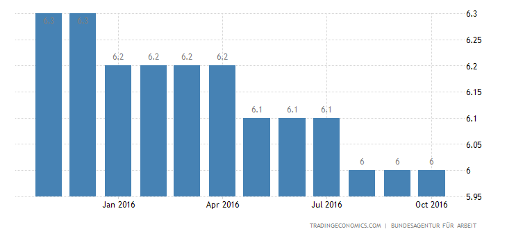 Germany Unemployment Rate at Fresh 35-Year Low