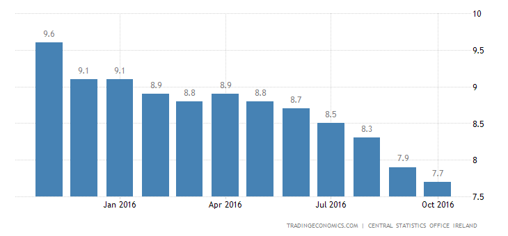 Irish Jobless Rate Down to a New 8-Year Low