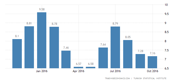 Turkey Inflation Rate at 5-Month Low of 7.16% in October