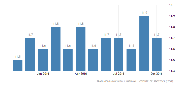 Italy Unemployment Rate Up to 11.7%
