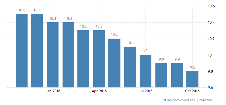 Eurozone Jobless Rate Steady at 10% in September