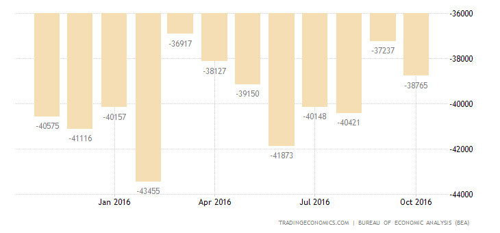 US Trade Deficit at 1-1/2-Year Low in September
