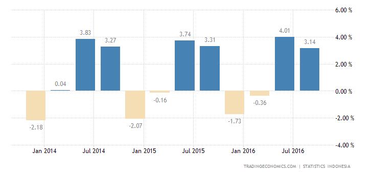 Indonesia Economy Expands 3.20% QoQ in Q3