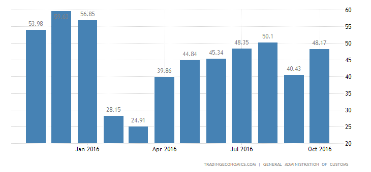 China Trade Surplus Narrows in October
