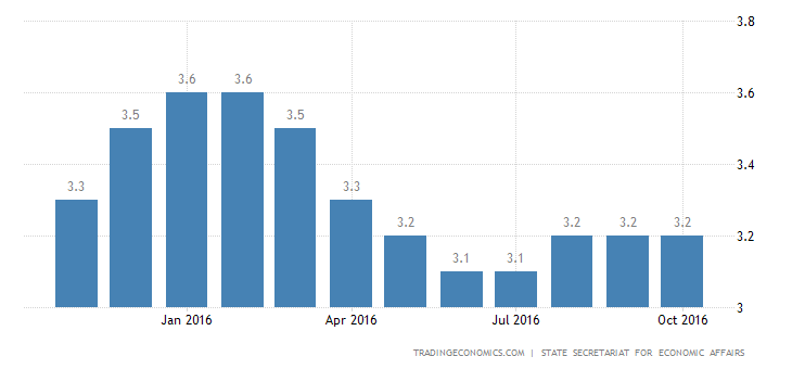Swiss Jobless Rate Steady for 3rd Month at 3.2%