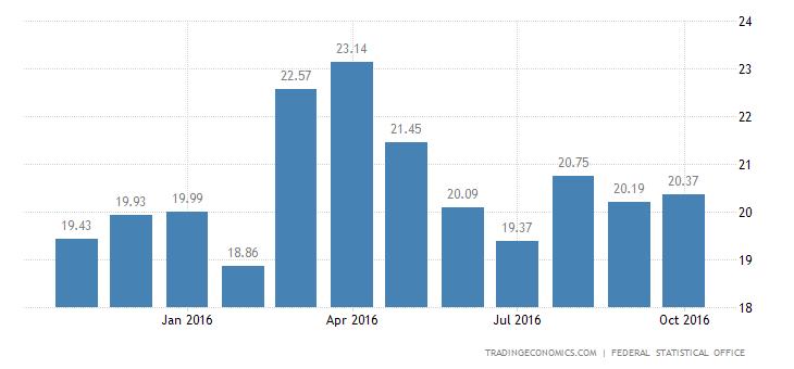 German Trade Surplus Largest in 3 Months