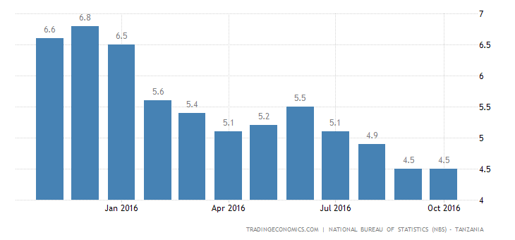 Tanzania Inflation Rate Steady at 4.5% in October