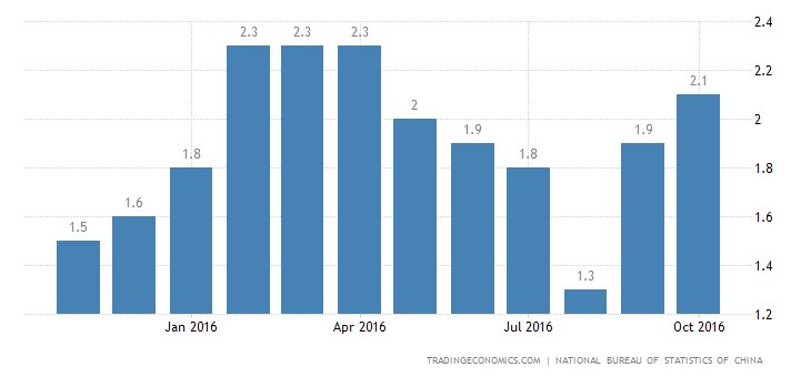 China Inflation Rate at 6-Month High of 2.1% in October