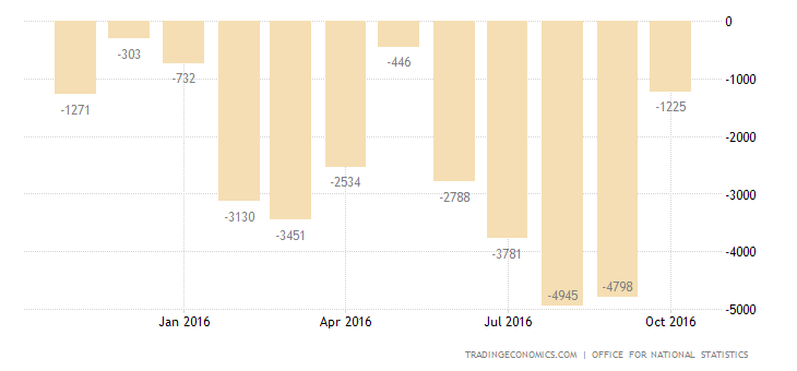 UK Trade Deficit Widens Sharply in September