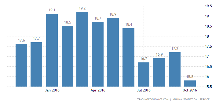Ghana Inflation Rate Lowest Since 2014 in October