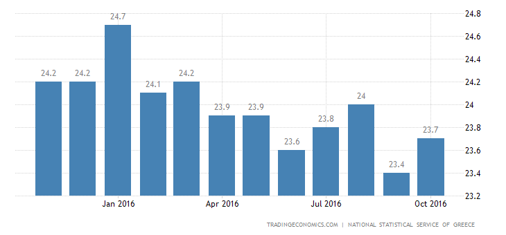 Greek Jobless Rate Edges Up to 23.4% in August