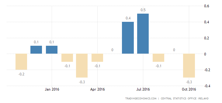 Ireland Falls Back Into Deflation in October
