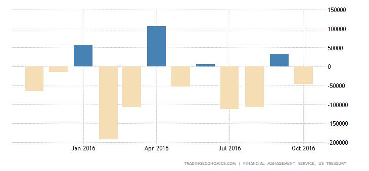 US Posts $44 Billion Budget Deficit in October