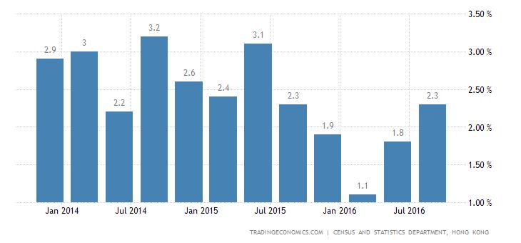 Hong Kong GDP Growth Beats Expectations in Q3