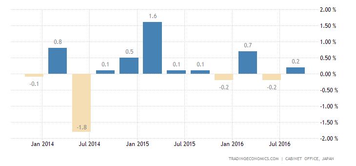 Japan Economy Grows 0.5% QoQ in Q3