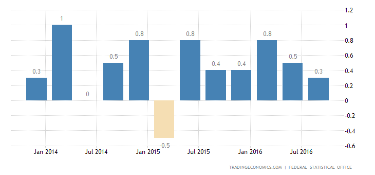 German GDP Growth Weakest in A Year in Q3