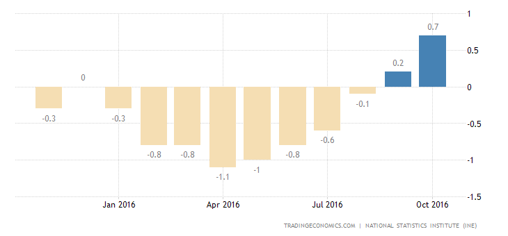 Spain Inflation Rate Confirmed at 0.7% in October