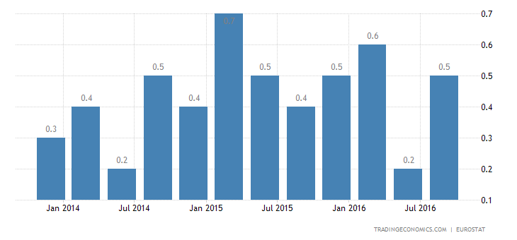 Euro Area GDP Growth in Line With Estimates at 0.3%