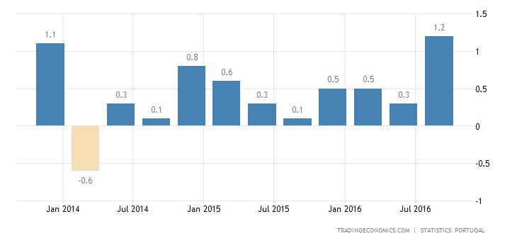 Portugal GDP Growth Rate at 3-Year High of 0.8%
