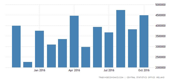 Irish Surplus Narrows 18% MoM in September