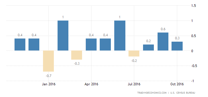 US Retail Sales Rise for 2nd Month