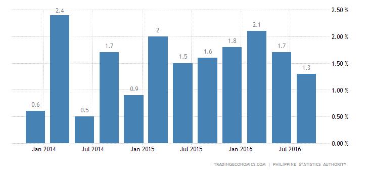 Philippines Economy Expands 1.2% QoQ in Q3