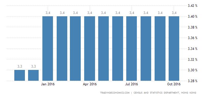 Hong Kong Unemployment Rate Remains at 3.4%