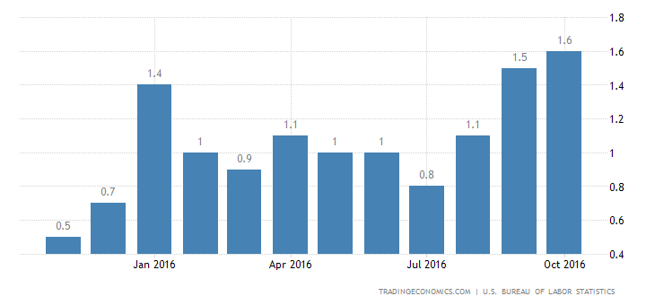 US Inflation Rate Hits 2-Year High of 1.6%