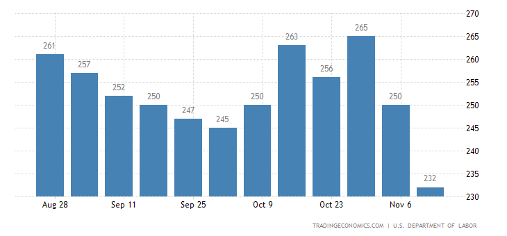 US Initial Jobless Claims at Fresh 43-Year Low