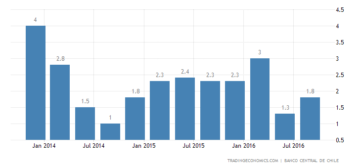 Chile Annual GDP Growth Beats Estimates at 1.6%