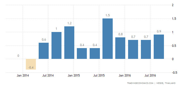 Thailand Economy Expands 0.6% QoQ in Q3