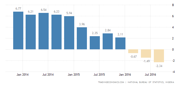 Nigerian Economy Contracts for 3rd Quarter